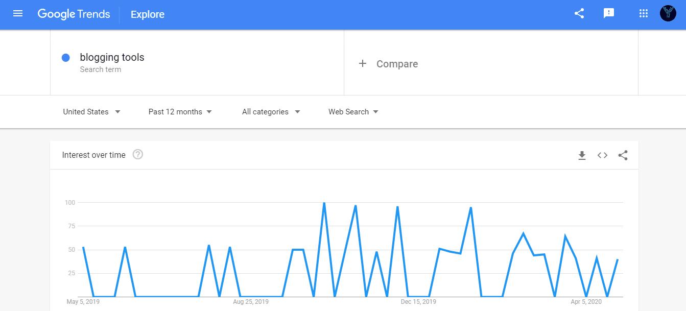 free blogging tools google trend